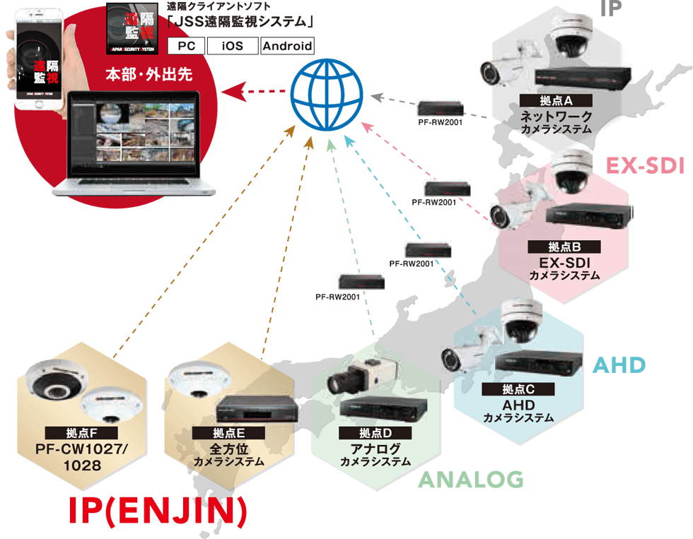JJS遠隔監視システム